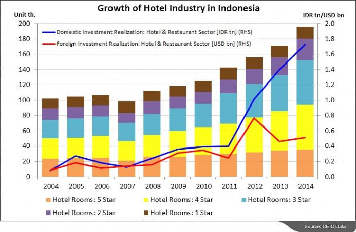 growth of hotel industries in india India currently has over 200,000 hotel rooms spread across hotel categories and guest-houses and is still facing a shortfall of over 100,000 rooms (source: fhrai) the country is witnessing an unprecedented growth in hotel constructions and will be adding almost 114,000 hotel guest rooms to its inventory over the next five years.